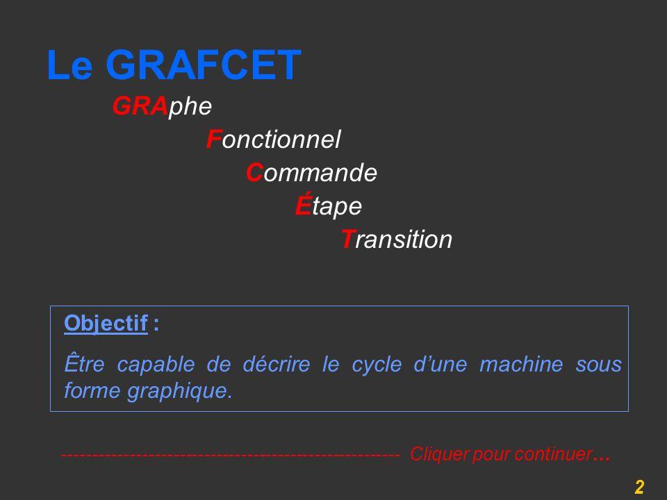 2 Le GRAFCET Objectif : Être capable de décrire le cycle dune machine sous forme graphique. Fonctionnel Commande Étape Transition GRAphe -------------