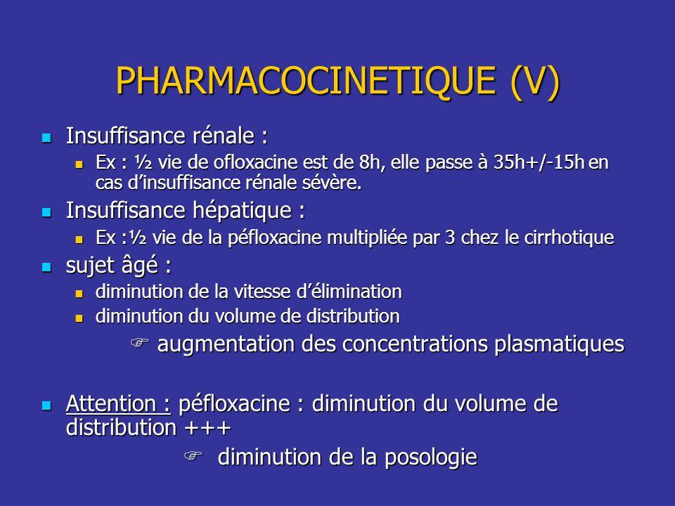 PHARMACOCINETIQUE (V) Insuffisance rénale : Insuffisance rénale : Ex : ½ vie de ofloxacine est de 8h, elle passe à 35h+/-15h en cas dinsuffisance réna