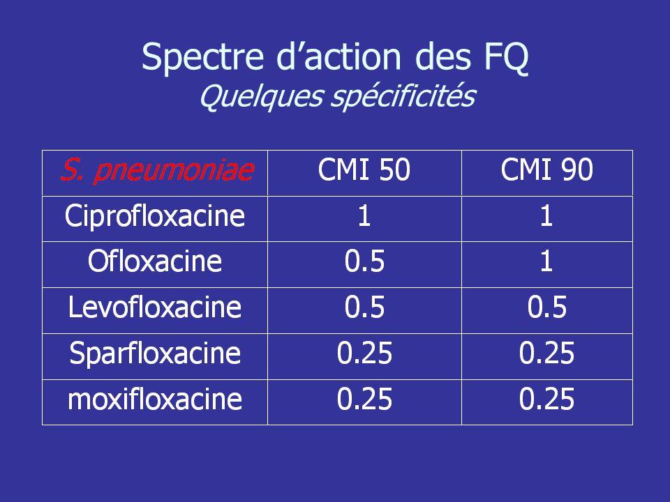 Spectre daction des FQ Quelques spécificités