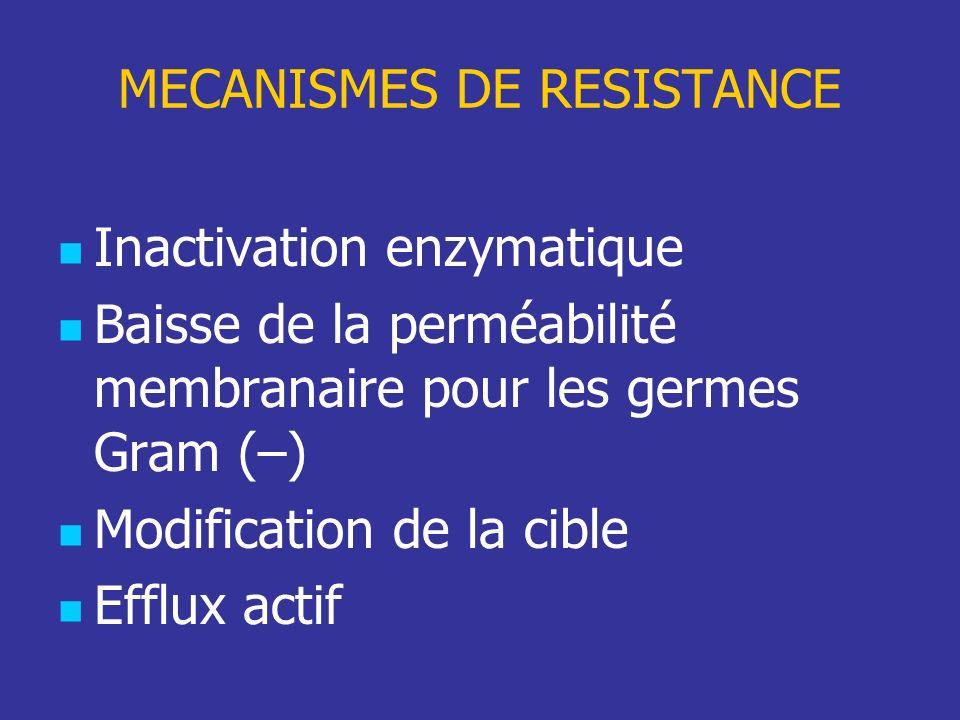Inactivation enzymatique Baisse de la perméabilité membranaire pour les germes Gram (–) Modification de la cible Efflux actif MECANISMES DE RESISTANCE