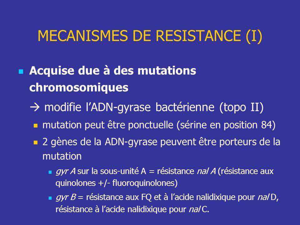 MECANISMES DE RESISTANCE (I) Acquise due à des mutations chromosomiques modifie lADN-gyrase bactérienne (topo II) mutation peut être ponctuelle (sérin