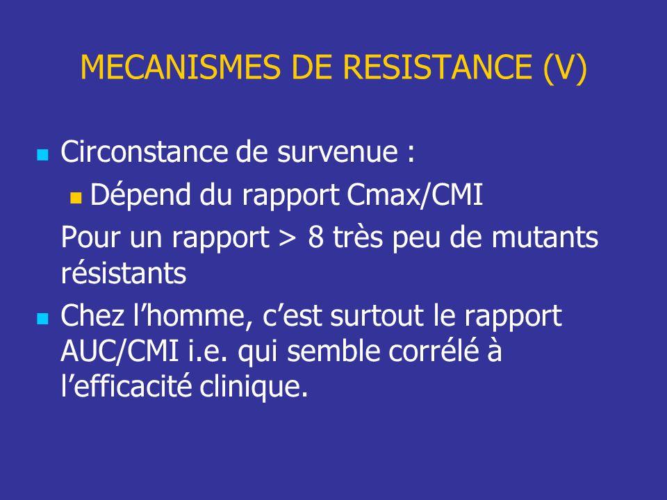 Circonstance de survenue : Dépend du rapport Cmax/CMI Pour un rapport > 8 très peu de mutants résistants Chez lhomme, cest surtout le rapport AUC/CMI