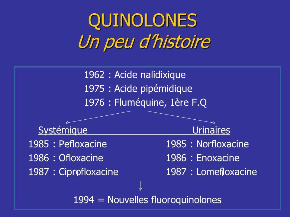QUINOLONES Un peu dhistoire 1962 : Acide nalidixique 1975 : Acide pipémidique 1976 : Fluméquine, 1ère F.Q SystémiqueUrinaires 1985 : Pefloxacine1985 :