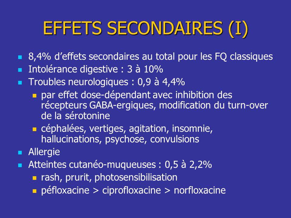 EFFETS SECONDAIRES (I) 8,4% deffets secondaires au total pour les FQ classiques Intolérance digestive : 3 à 10% Troubles neurologiques : 0,9 à 4,4% pa