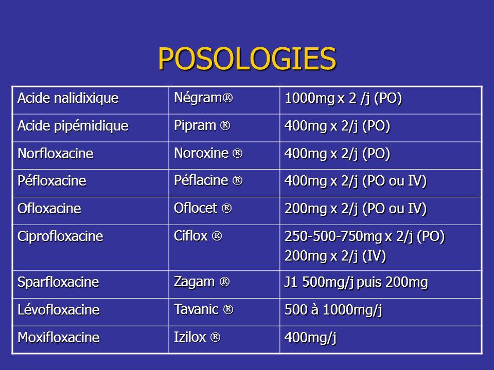 POSOLOGIES Acide nalidixique Négram Négram 1000mg x 2 /j (PO) Acide pipémidique Pipram Pipram 400mg x 2/j (PO) Norfloxacine Noroxine Noroxine 400mg x
