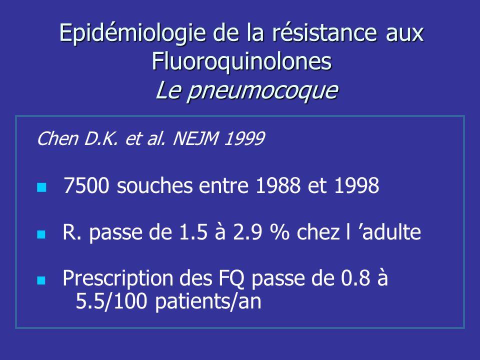 Epidémiologie de la résistance aux Fluoroquinolones Le pneumocoque Chen D.K. et al. NEJM 1999 7500 souches entre 1988 et 1998 R. passe de 1.5 à 2.9 %