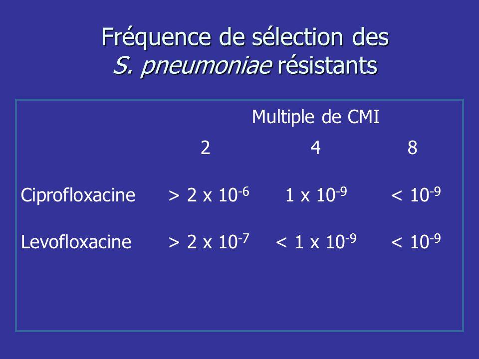 Fréquence de sélection des S. pneumoniae résistants Multiple de CMI 248 Ciprofloxacine > 2 x 10 -6 1 x 10 -9 < 10 -9 Levofloxacine > 2 x 10 -7 < 1 x 1
