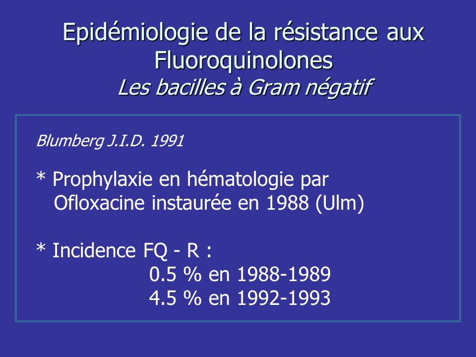 Epidémiologie de la résistance aux Fluoroquinolones Les bacilles à Gram négatif Blumberg J.I.D. 1991 * Prophylaxie en hématologie par Ofloxacine insta
