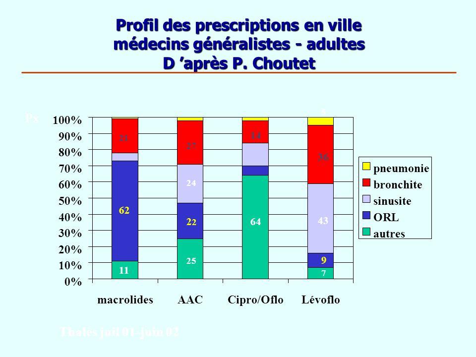 Profil des prescriptions en ville médecins généralistes - adultes D après P. Choutet 0% 10% 20% 30% 40% 50% 60% 70% 80% 90% 100% macrolidesAACCipro/Of