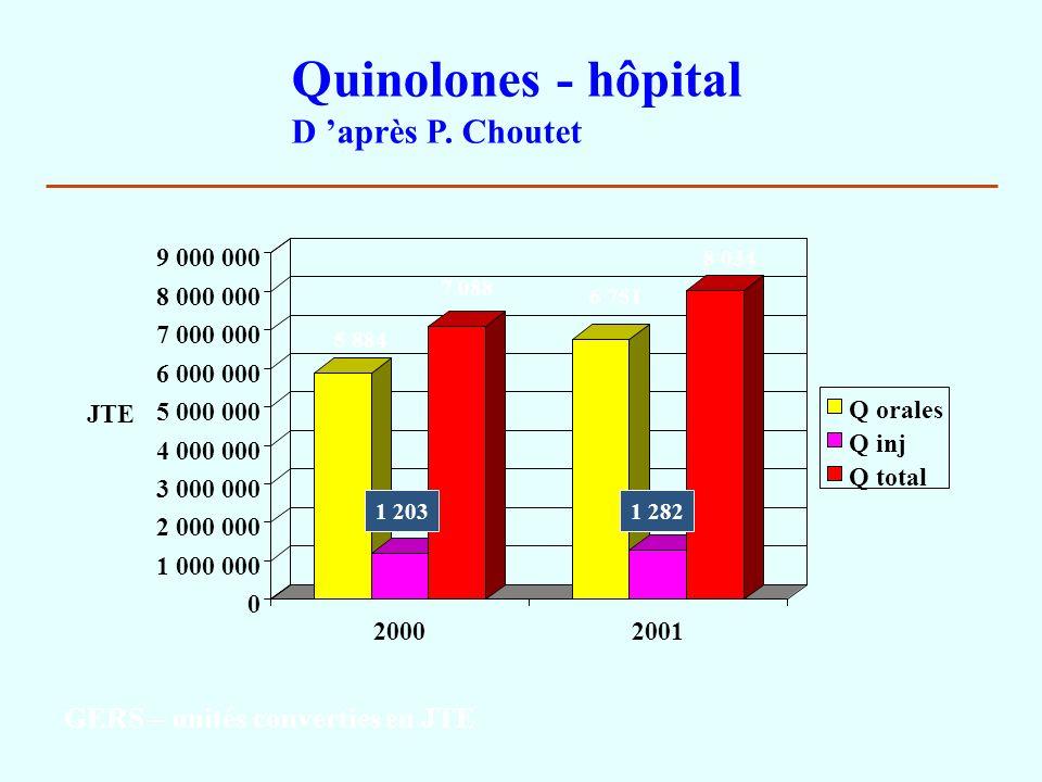 0 1 000 000 2 000 000 3 000 000 4 000 000 5 000 000 6 000 000 7 000 000 8 000 000 9 000 000 JTE 20002001 Quinolones - hôpital D après P. Choutet Q ora