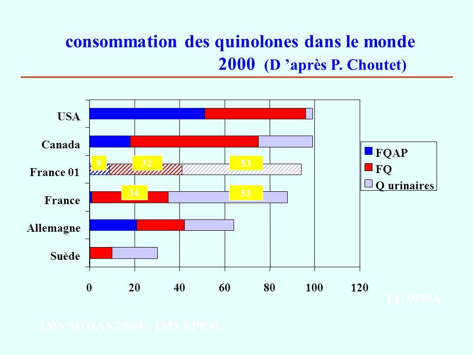 consommation des quinolones dans le monde 2000 (D après P. Choutet) 020406080100120 Suède Allemagne France France 01 Canada USA FQAP FQ Q urinaires Px