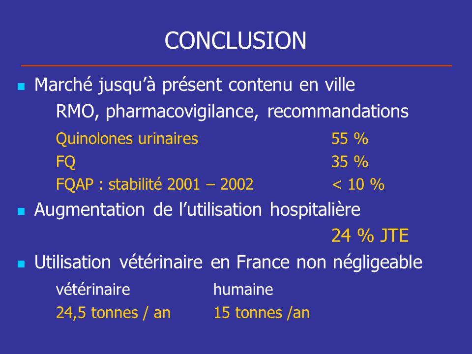 CONCLUSION Marché jusquà présent contenu en ville RMO, pharmacovigilance, recommandations Quinolones urinaires 55 % FQ35 % FQAP : stabilité 2001 – 200