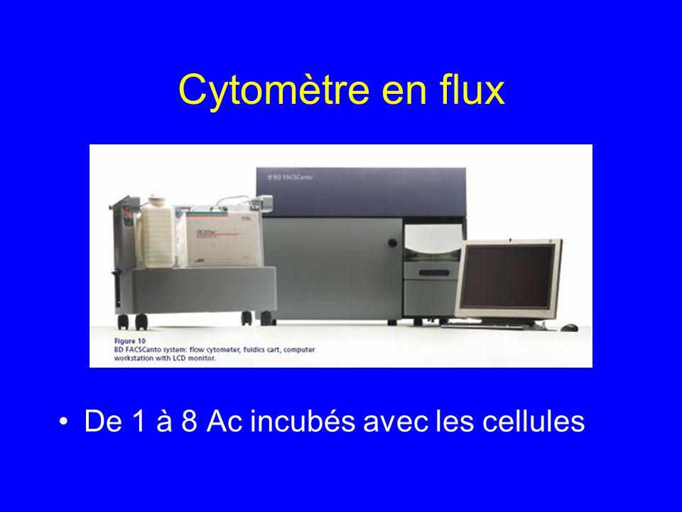 Cytomètre en flux De 1 à 8 Ac incubés avec les cellules