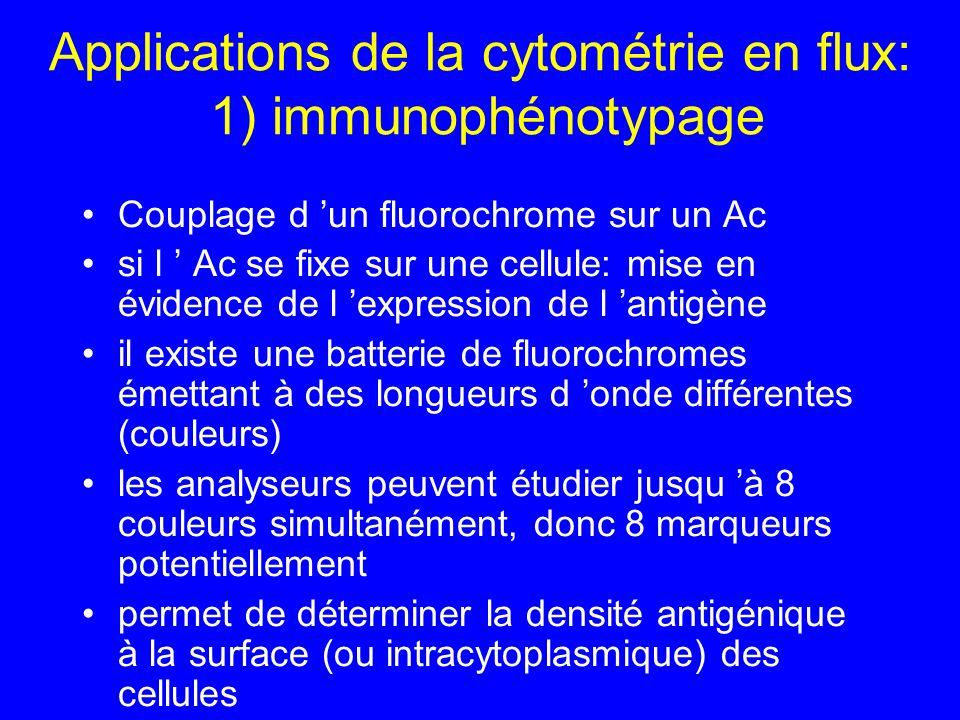 Applications de la cytométrie en flux: 1) immunophénotypage Couplage d un fluorochrome sur un Ac si l Ac se fixe sur une cellule: mise en évidence de