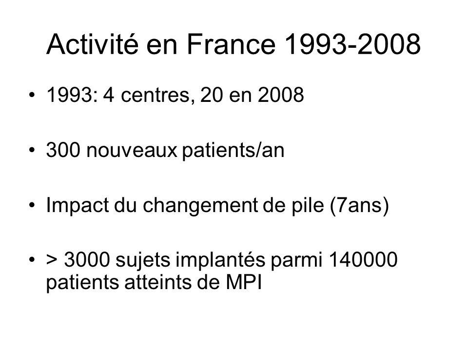 Activité en France 1993-2008 1993: 4 centres, 20 en 2008 300 nouveaux patients/an Impact du changement de pile (7ans) > 3000 sujets implantés parmi 14