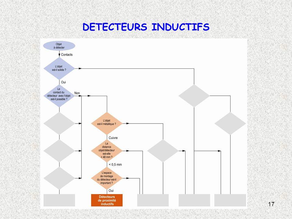 17 DETECTEURS INDUCTIFS