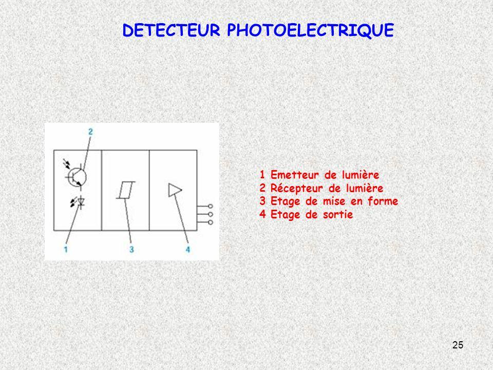 25 DETECTEUR PHOTOELECTRIQUE 1 Emetteur de lumière 2 Récepteur de lumière 3 Etage de mise en forme 4 Etage de sortie