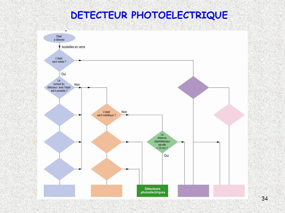 34 DETECTEUR PHOTOELECTRIQUE
