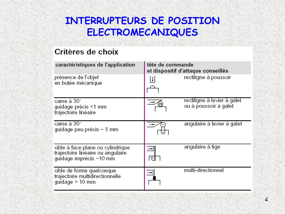 4 INTERRUPTEURS DE POSITION ELECTROMECANIQUES