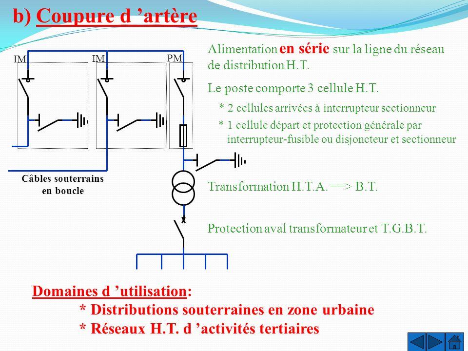Alimentation souterraine Structure d'un réseau HT souterrain On rencontre 2 types d'alimentation: Alimentation en coupure d'artère Alimentation en dou
