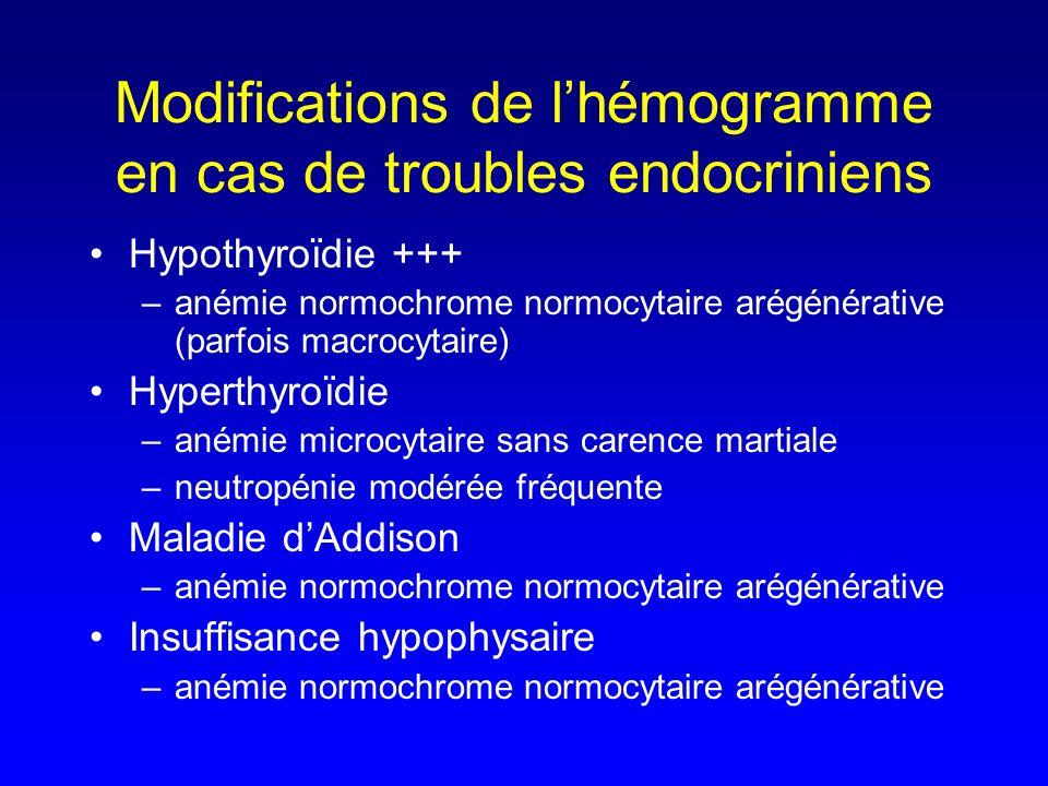 Modifications de lhémogramme en cas de troubles endocriniens Hypothyroïdie +++ –anémie normochrome normocytaire arégénérative (parfois macrocytaire) H