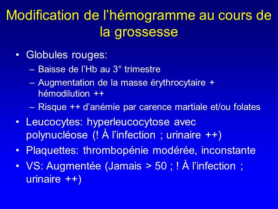 Modification de lhémogramme au cours de la grossesse Globules rouges: –Baisse de lHb au 3° trimestre –Augmentation de la masse érythrocytaire + hémodi