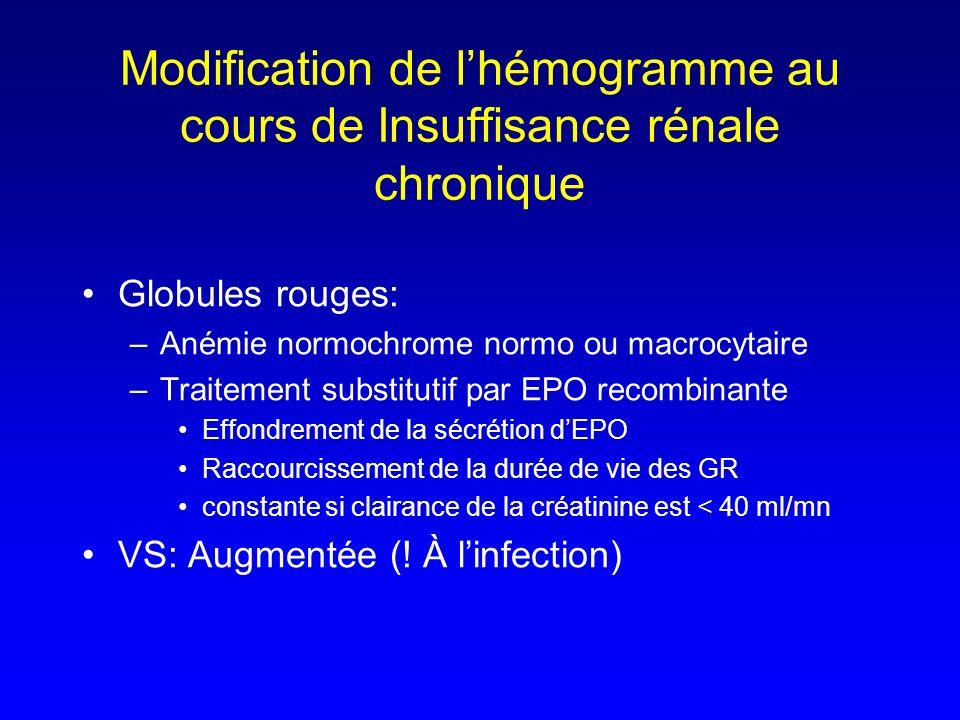 Globules rouges: –Anémie normochrome normo ou macrocytaire –Traitement substitutif par EPO recombinante Effondrement de la sécrétion dEPO Raccourcisse