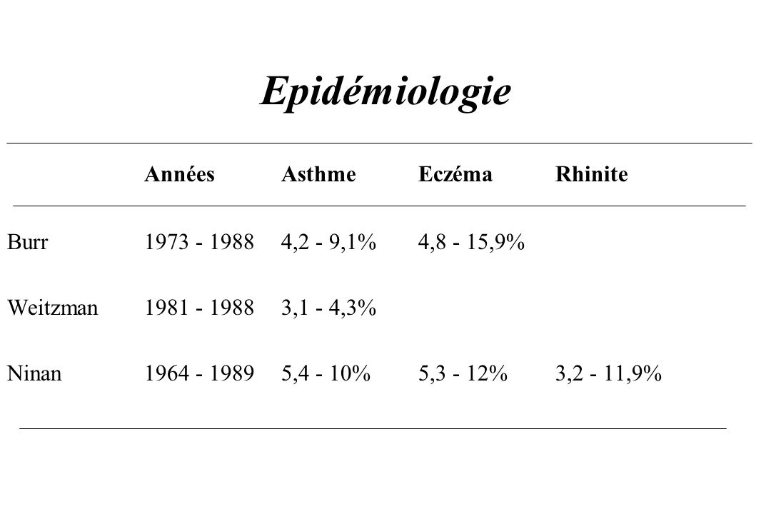 AnnéesAsthmeEczémaRhinite Burr1973 - 19884,2 - 9,1%4,8 - 15,9% Weitzman1981 - 19883,1 - 4,3% Ninan1964 - 19895,4 - 10%5,3 - 12%3,2 - 11,9%