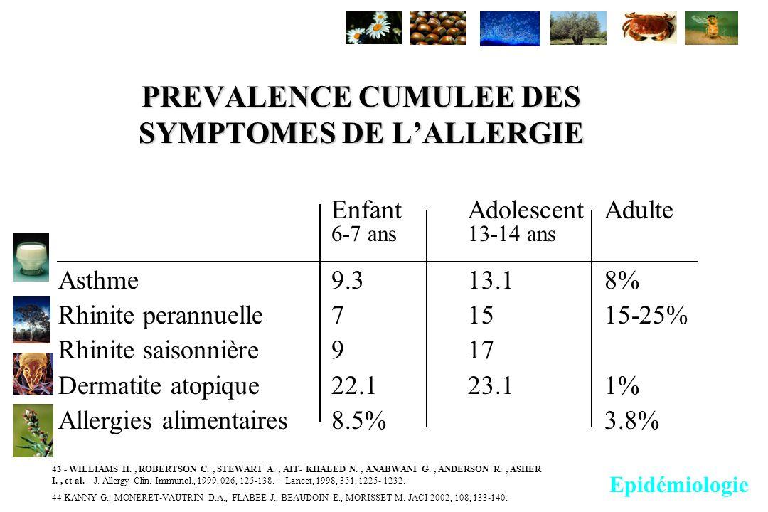 PREVALENCE CUMULEE DES SYMPTOMES DE LALLERGIE Enfant AdolescentAdulte 6-7 ans13-14 ans Asthme9.313.18% Rhinite perannuelle71515-25% Rhinite saisonnièr