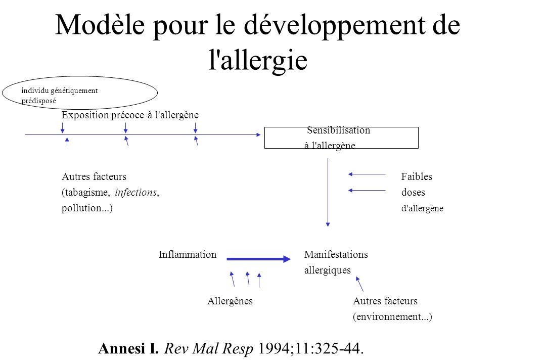 Modèle pour le développement de l'allergie Exposition précoce à l'allergène Sensibilisation à l'allergène Autres facteursFaibles (tabagisme, infection