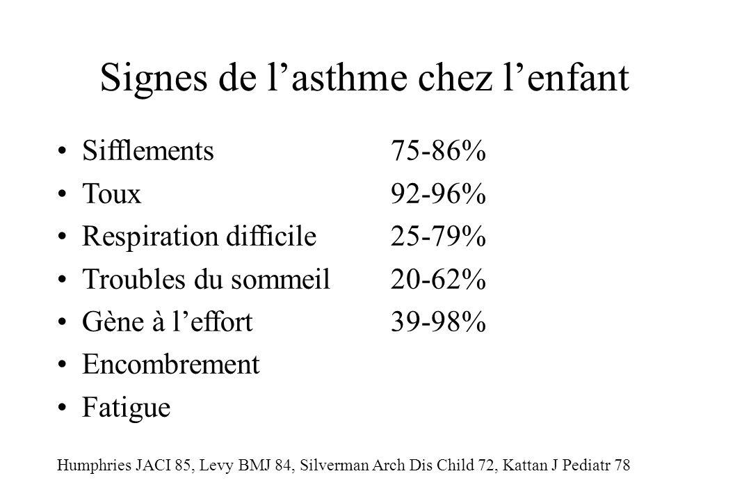 Signes de lasthme chez lenfant Sifflements75-86% Toux92-96% Respiration difficile25-79% Troubles du sommeil20-62% Gène à leffort39-98% Encombrement Fa