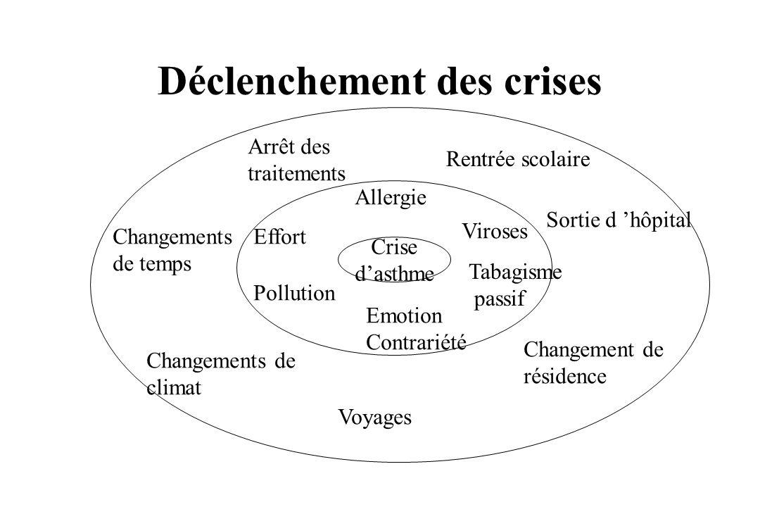 Déclenchement des crises Crise dasthme Allergie Emotion Contrariété Pollution Effort Viroses Tabagisme passif Arrêt des traitements Rentrée scolaire S