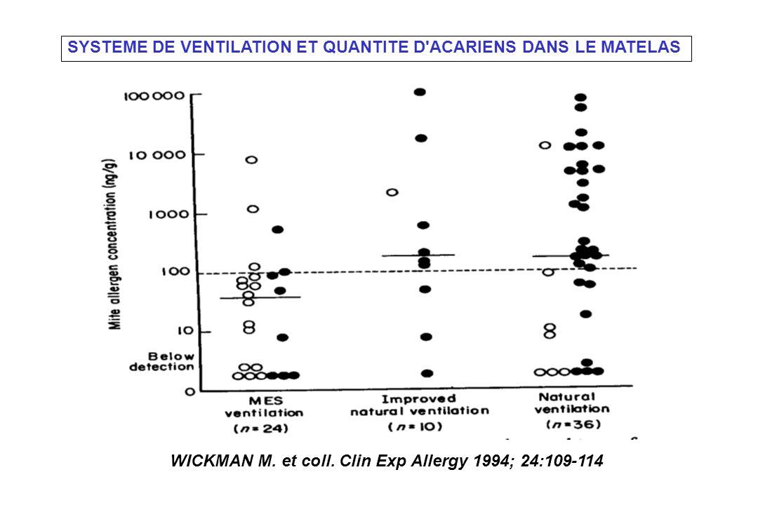 WICKMAN M. et coll. Clin Exp Allergy 1994; 24:109-114 SYSTEME DE VENTILATION ET QUANTITE D'ACARIENS DANS LE MATELAS