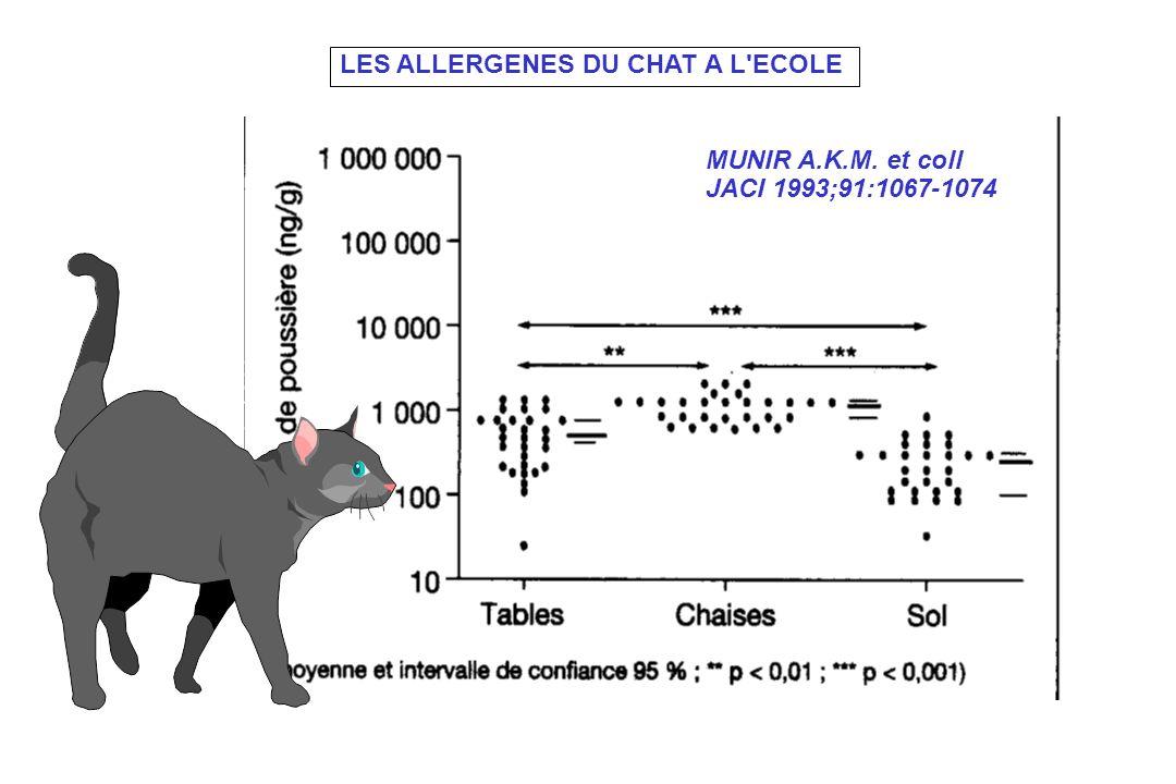 LES ALLERGENES DU CHAT A L'ECOLE MUNIR A.K.M. et coll JACI 1993;91:1067-1074