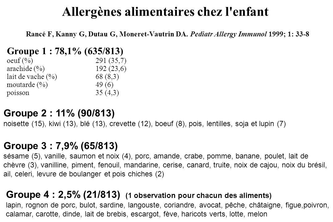 Allergènes alimentaires chez l'enfant Rancé F, Kanny G, Dutau G, Moneret-Vautrin DA. Pediatr Allergy Immunol 1999; 1: 33-8 Groupe 1 : 78,1% (635/813)