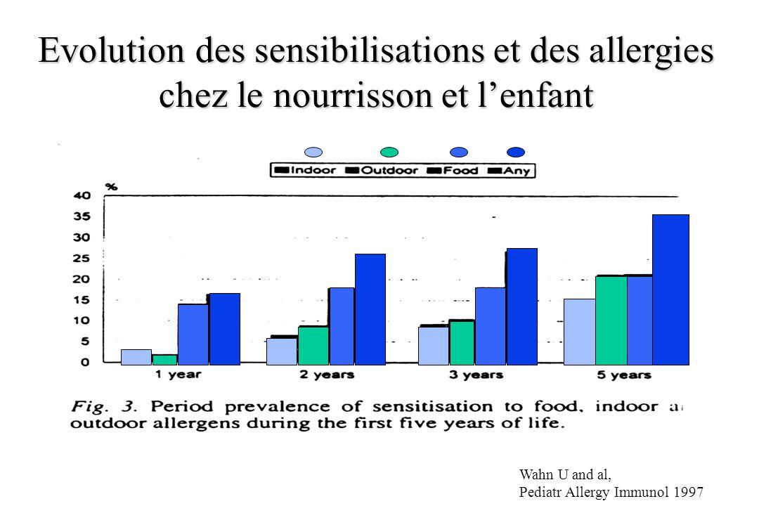 Evolution des sensibilisations et des allergies chez le nourrisson et lenfant Wahn U and al, Pediatr Allergy Immunol 1997