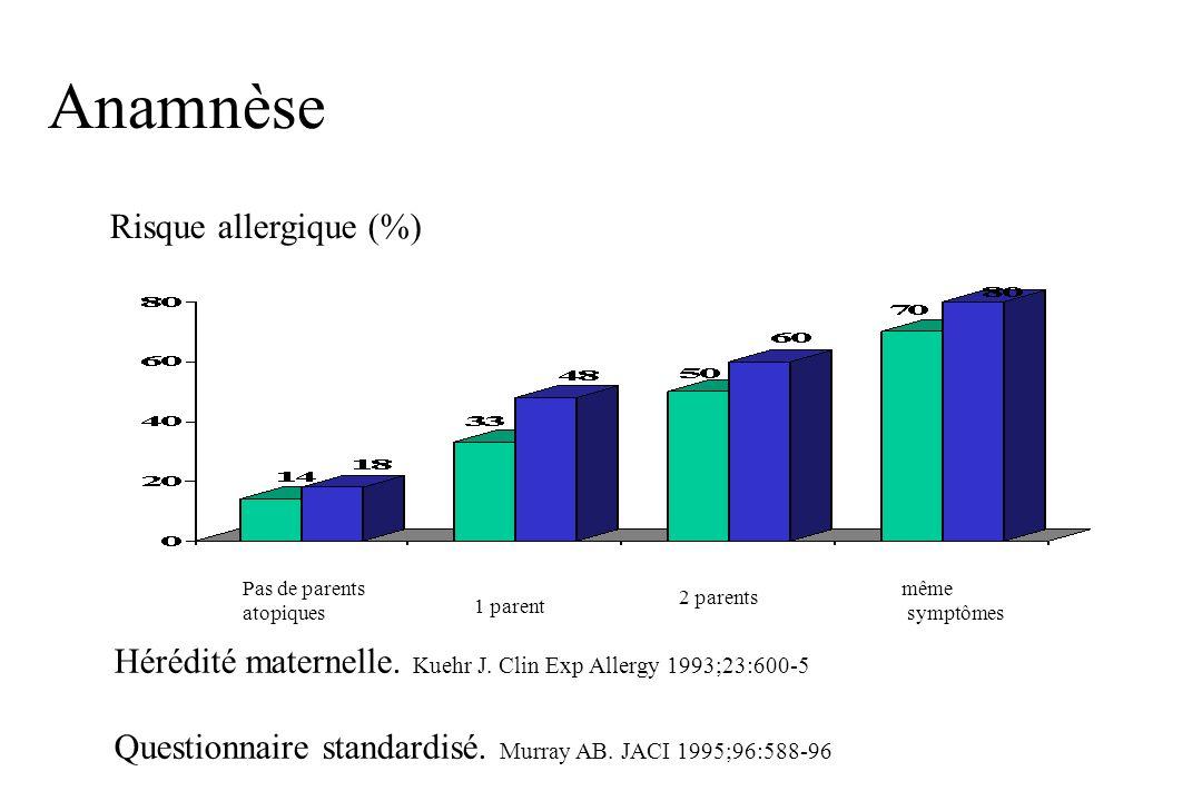 Anamnèse Risque allergique (%) Pas de parents atopiques 1 parent 2 parents même symptômes Hérédité maternelle. Kuehr J. Clin Exp Allergy 1993;23:600-5