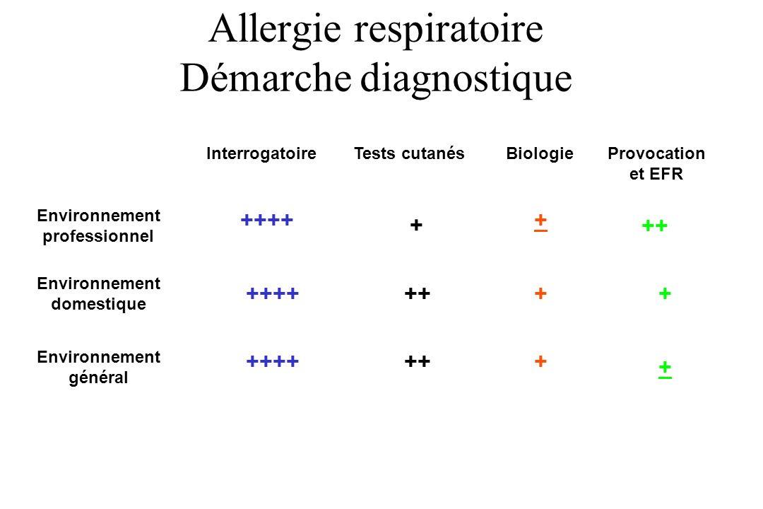 Allergie respiratoire Démarche diagnostique Environnement professionnel Environnement domestique Environnement général InterrogatoireTests cutanésBiol