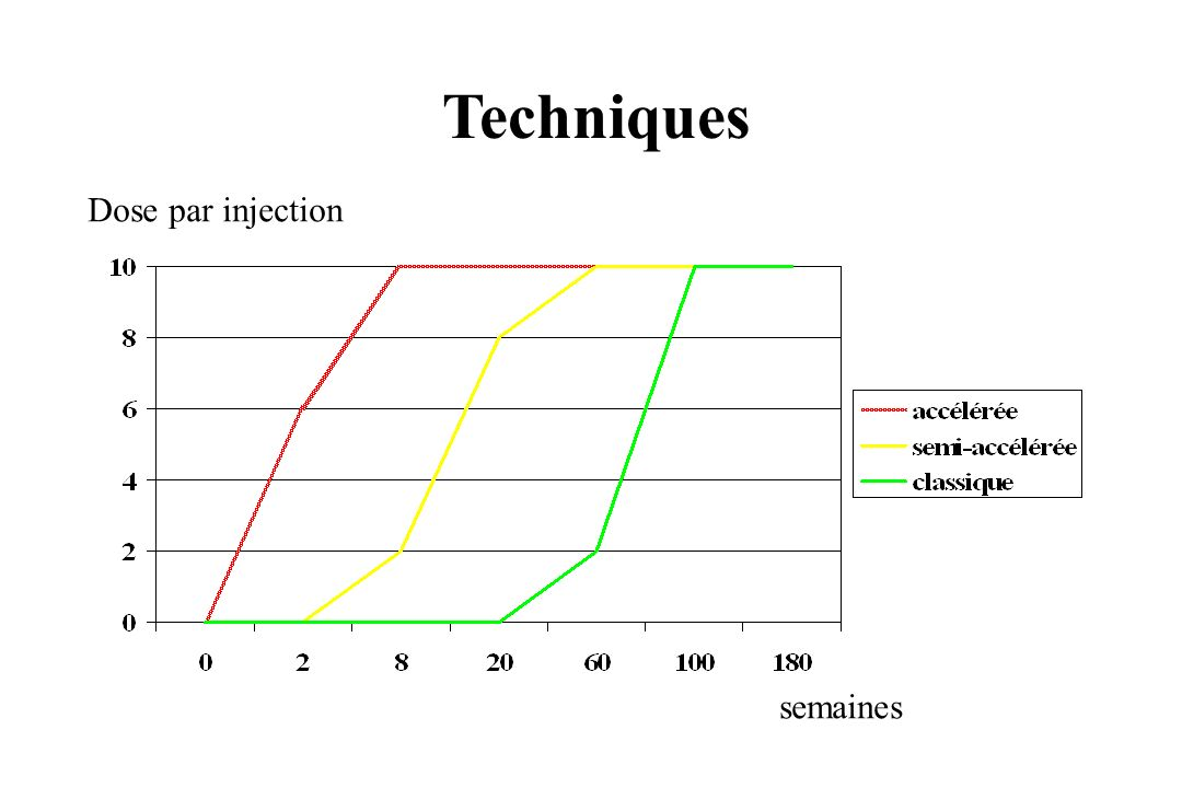 Techniques Dose par injection semaines