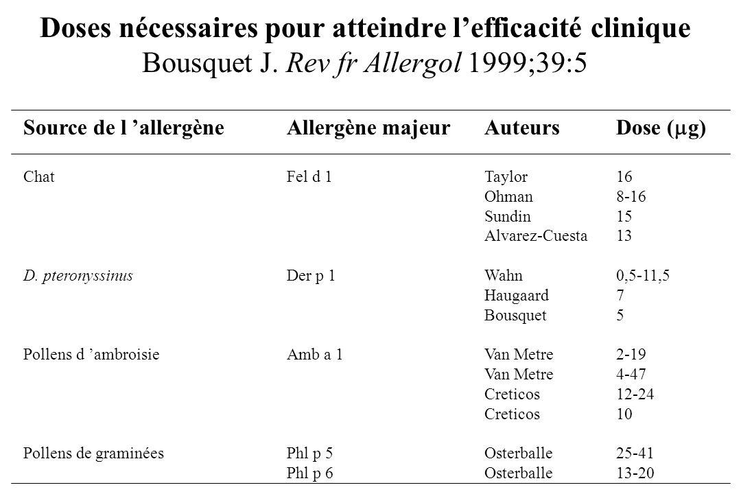 Doses nécessaires pour atteindre lefficacité clinique Bousquet J. Rev fr Allergol 1999;39:5 Source de l allergèneAllergène majeurAuteursDose ( g) Chat