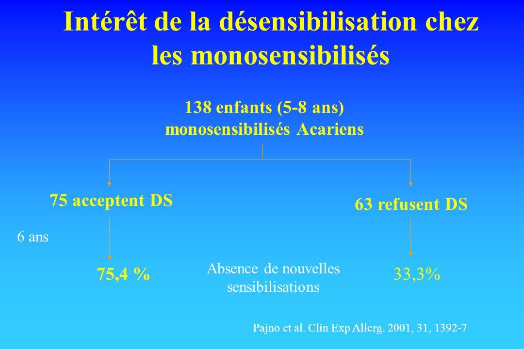 Intérêt de la désensibilisation chez les monosensibilisés 75 acceptent DS 63 refusent DS 75,4 %33,3% Absence de nouvelles sensibilisations 6 ans Pajno