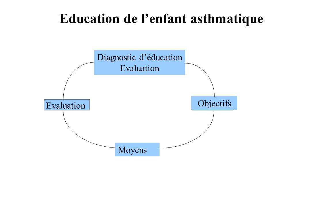 Diagnostic déducation Evaluation Objectifs Moyens Evaluation Education de lenfant asthmatique