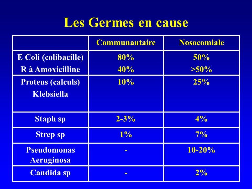 Les Germes en cause CommunautaireNosocomiale E Coli (colibacille) R à Amoxicilline 80% 40% 50% >50% Proteus (calculs) Klebsiella 10%25% Staph sp2-3%4%