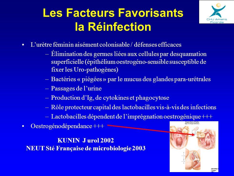 Les Facteurs Favorisants la Réinfection Lurètre féminin aisément colonisable / défenses efficaces –Élimination des germes liées aux cellules par desqu