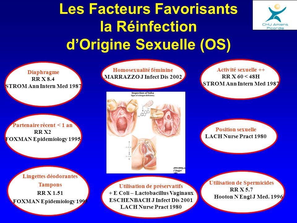 Les Facteurs Favorisants la Réinfection dOrigine Sexuelle (OS) Activité sexuelle ++ RR X 60 < 48H STROM Ann Intern Med 1987 Utilisation de Spermicides
