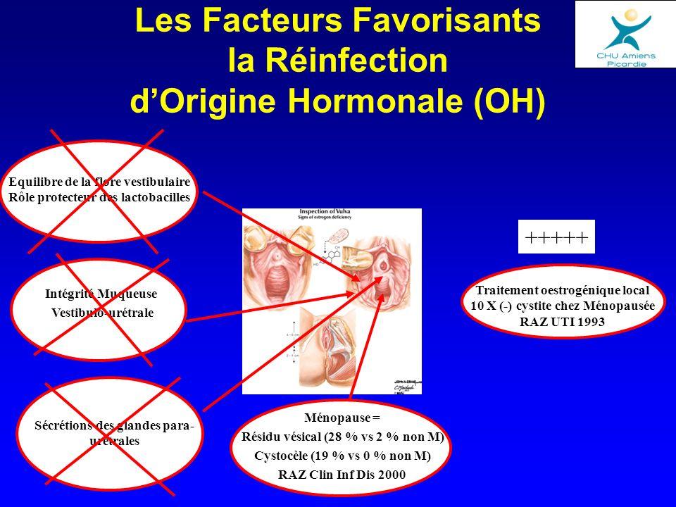 Les Facteurs Favorisants la Réinfection dOrigine Hormonale (OH) Ménopause = Résidu vésical (28 % vs 2 % non M) Cystocèle (19 % vs 0 % non M) RAZ Clin