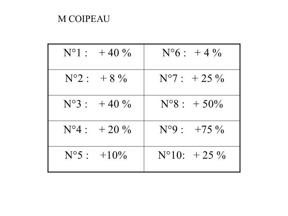 N°1 : + 40 %N°6 : + 4 % N°2 : + 8 %N°7 : + 25 % N°3 : + 40 %N°8 : + 50% N°4 : + 20 %N°9 : +75 % N°5 : +10%N°10: + 25 % M COIPEAU