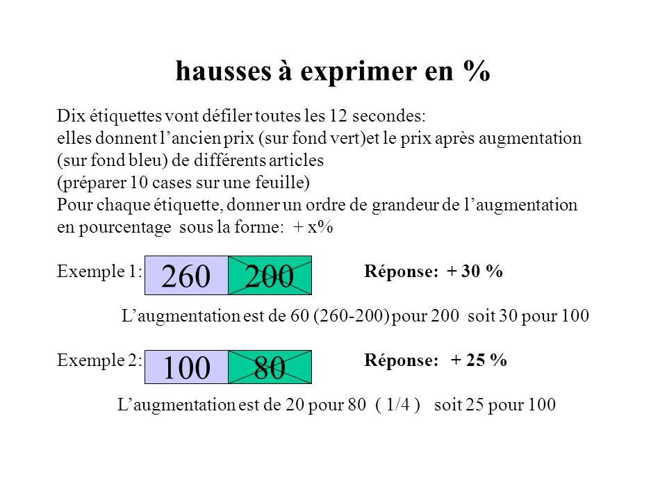 hausses à exprimer en % Dix étiquettes vont défiler toutes les 12 secondes: elles donnent lancien prix (sur fond vert)et le prix après augmentation (sur fond bleu) de différents articles (préparer 10 cases sur une feuille) Pour chaque étiquette, donner un ordre de grandeur de laugmentation en pourcentage sous la forme: + x% Exemple 1: Réponse: + 30 % Laugmentation est de 60 (260-200) pour 200 soit 30 pour 100 Exemple 2: Réponse: + 25 % Laugmentation est de 20 pour 80 ( 1/4 ) soit 25 pour 100 200260 10080