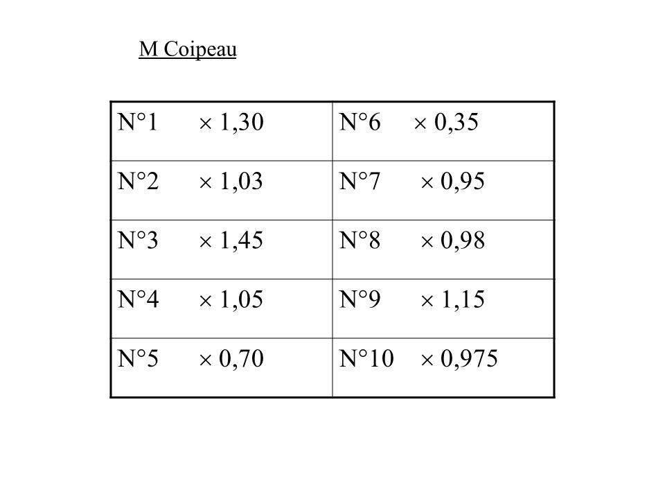 N°1 1,30N°6 0,35 N°2 1,03N°7 0,95 N°3 1,45N°8 0,98 N°4 1,05N°9 1,15 N°5 0,70N°10 0,975 M Coipeau