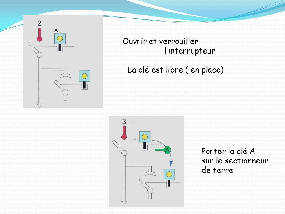 Ouvrir et verrouiller linterrupteur La clé est libre ( en place) Porter la clé A sur le sectionneur de terre